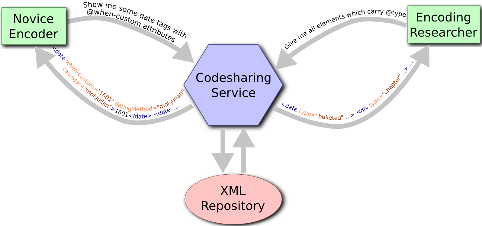 A CodeSharing service can serve the needs of novice encoders as well as encoding researchers.
